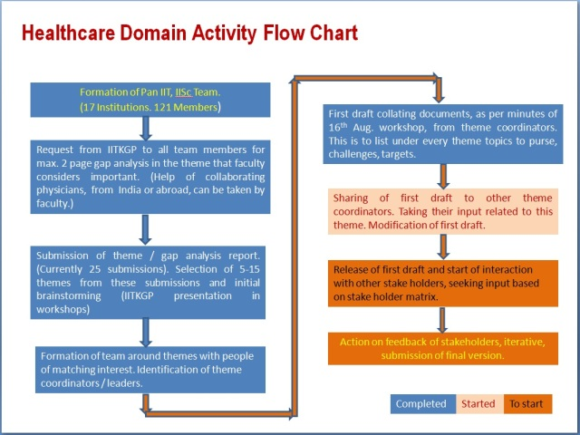 imprint activity healthcare